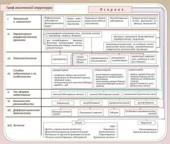 Классификация описание и коды форм псориаза по МКБ-10